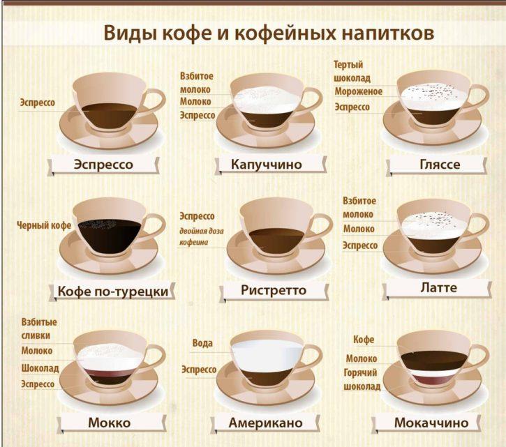 Как правильно приготовить кофе латте в домашних условиях